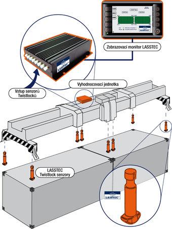 LASSTEC Load Sensing System